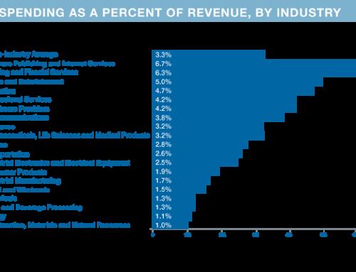 IT Spend per Industry