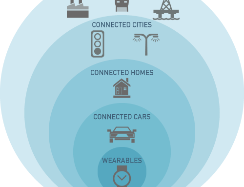 IoT – The 3rd wave of Internet?