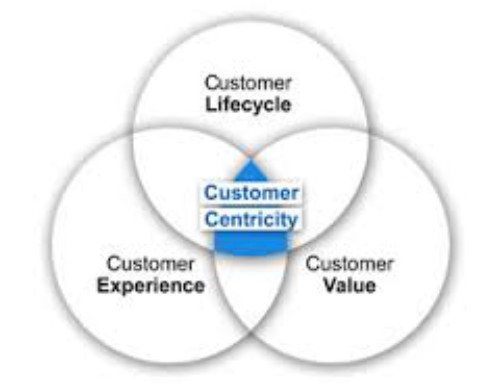 Customer-centricity explained – what it means to be customer-centric